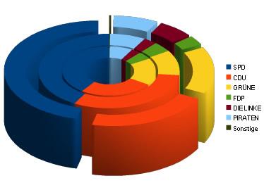 Landtagswahl 2012 - Ergebnisse